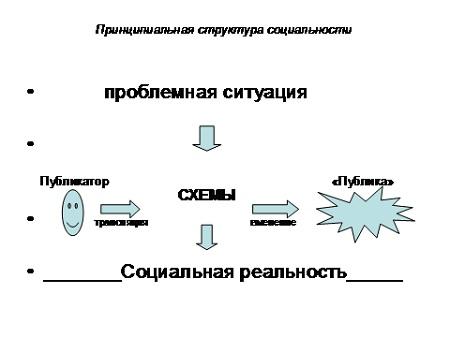 методологическую схему за